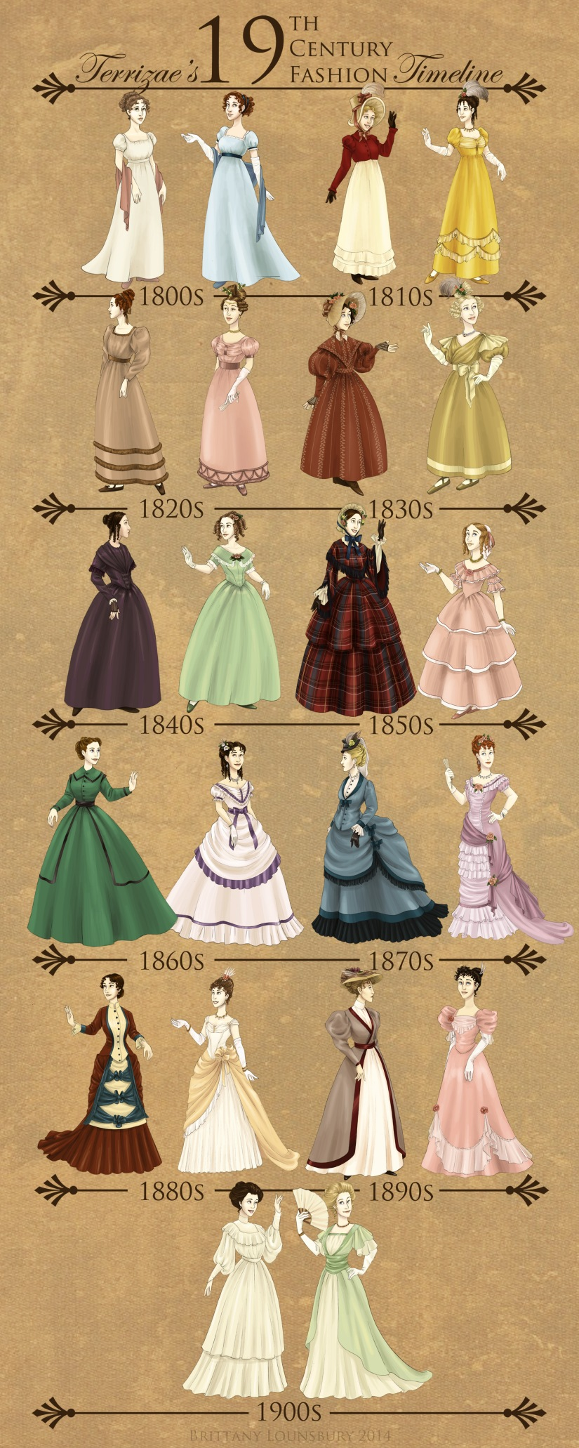19th Century Fashion by Terrize on Deviant Art